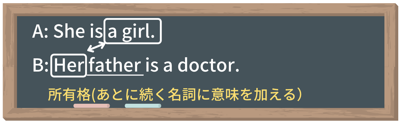 A:She is a girl.B:Her father is a doctor.